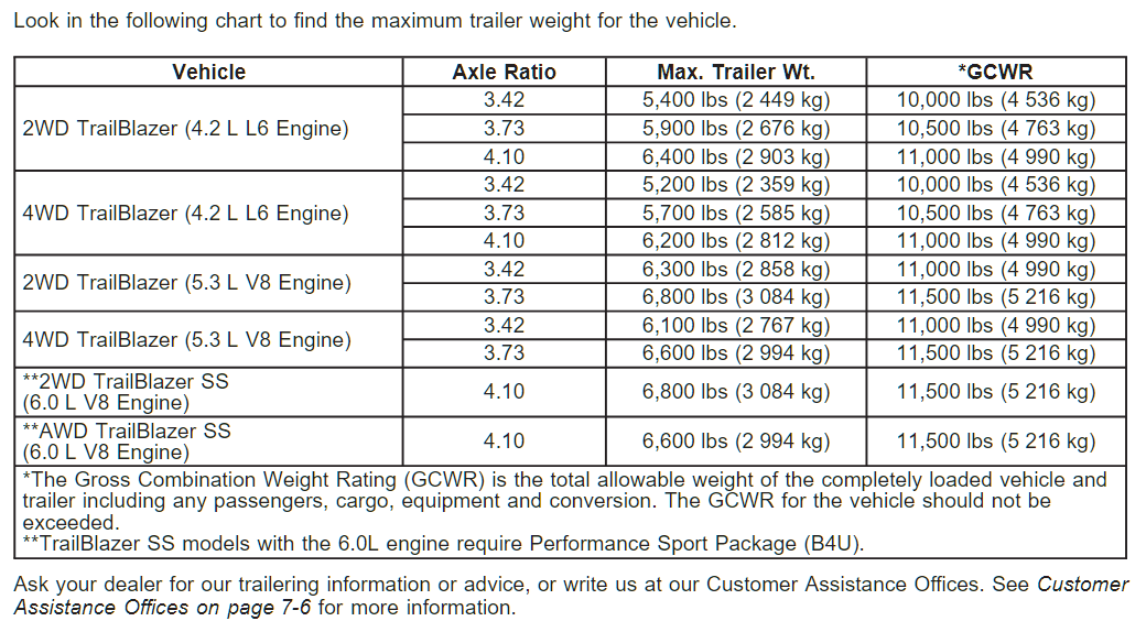 2009 Chevy Trailblazer Towing Chart