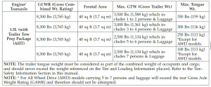 2009 Dodge Journey Towing Chart 2