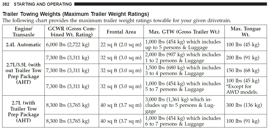 2009 Dodge Journey Towing Chart