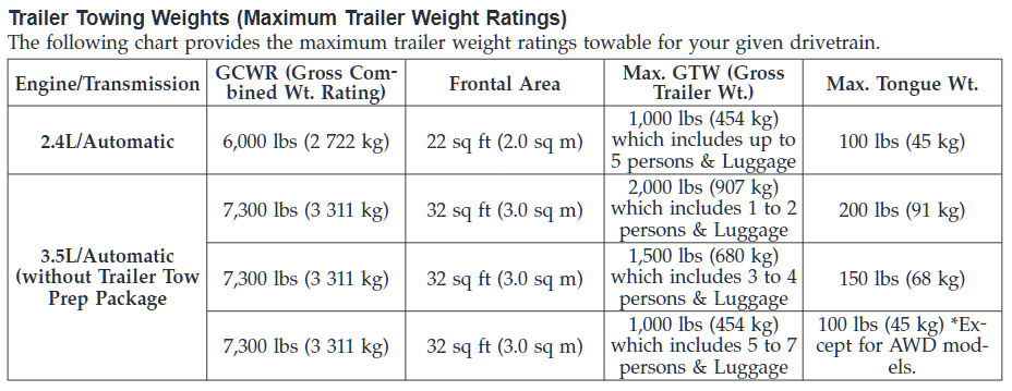 2010 Dodge Journey Towing Chart 2