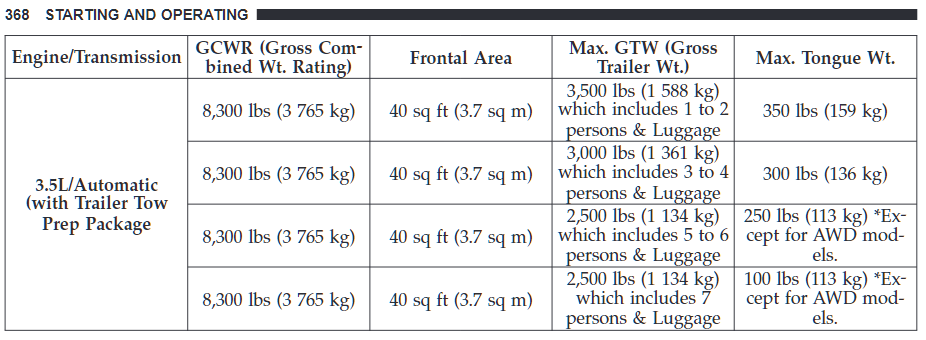 2010 Dodge Journey Towing Chart