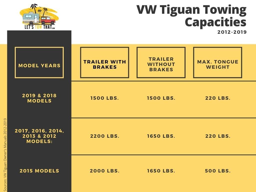 2012 2019 Vw Tiguan Towing Capacities Infographic