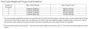 2014 Honda Ridgeline Towing Chart