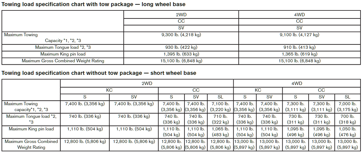 2015 Nissan Titan Towing Chart 2