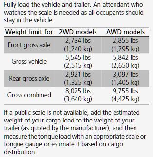 2017 2018 Honda Ridgeline Weight Chart