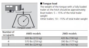 2017 2019 Honda Ridgeline Tongue Weight Ratings