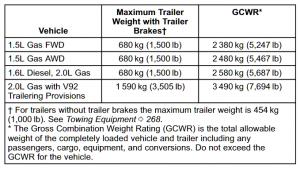 2020 Gmc Terrain Towing Chart