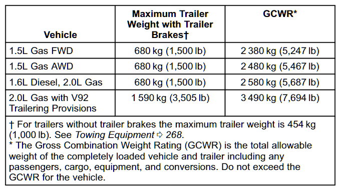 2020 Gmc Terrain Towing Chart