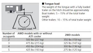 2020 Honda Passport Tongue Weight Chart