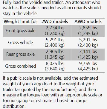 2020 Honda Passport Weight Chart