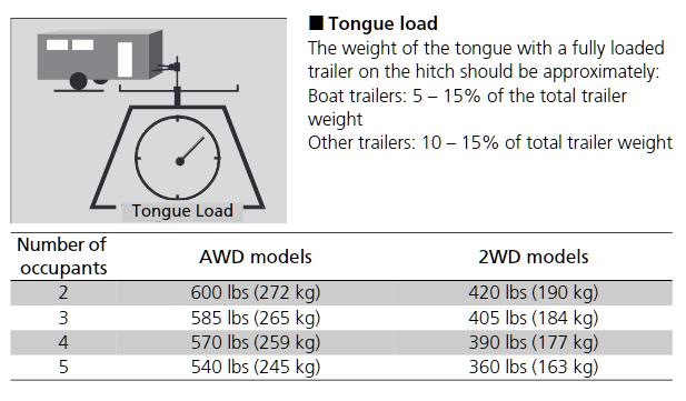 2020 Honda Ridgeline Tongue Weight Ratings