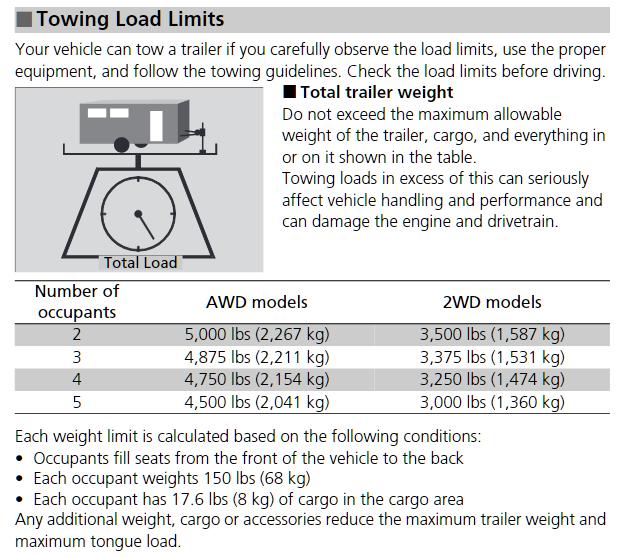 2020 Honda Ridgeline Towing Chart
