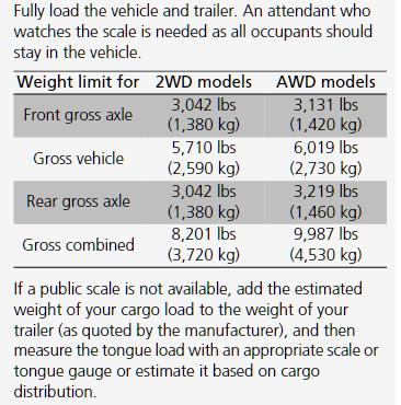 2020 Honda Ridgeline Weight Chart