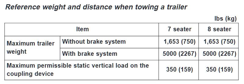 2020 Hyundai Palisade Towing Chart