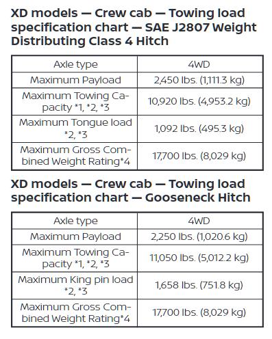 2020 Nissan Titan Towing Charts Xd Models