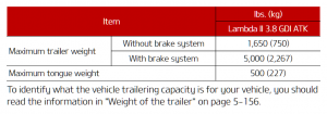 2021 Kia Telluride Towing Chart