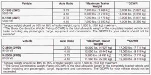 2003 Chevy Avalanche Towing Chart