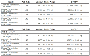 2004 Chevy Colorado Towing Chart 2