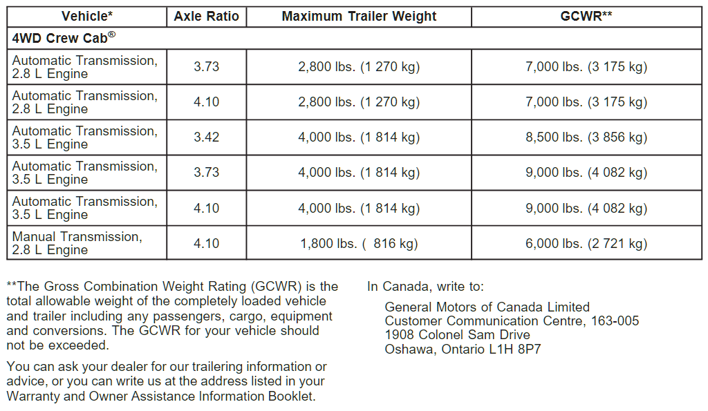 2004 Chevy Colorado Towing Chart 5