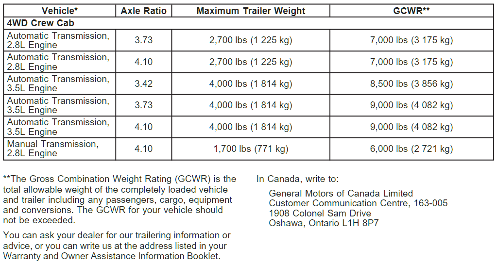2006 Chevy Colorado Towing Chart 5