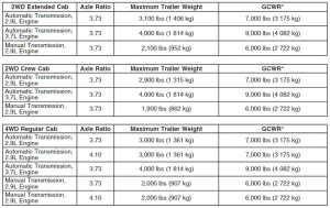 2007 Chevy Colorado Towing Chart 2