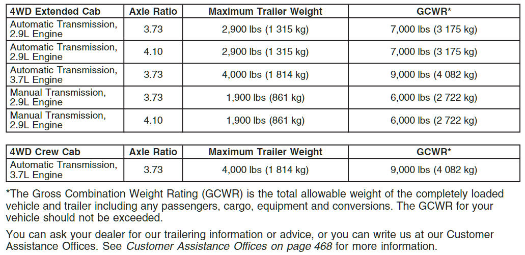 2007 Chevy Colorado Towing Chart 3