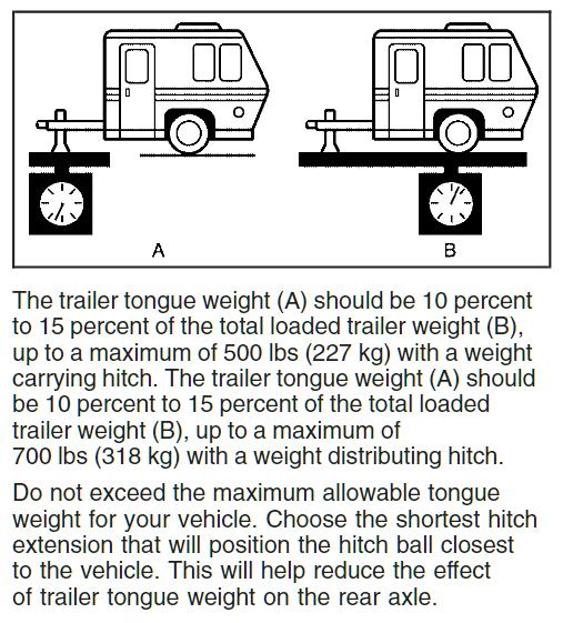 2007 Hummer H2 Tongue Weight Ratings