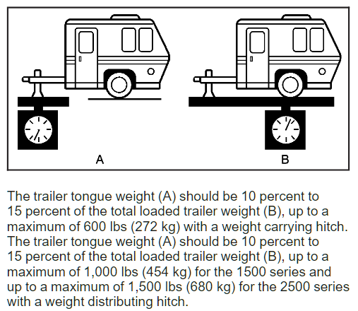 2008 Chevy Avalanche Tongue Weight Chart