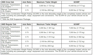 2008 Chevy Colorado Towing Chart 3