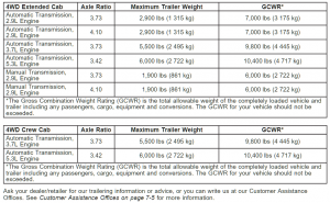 2008 Chevy Colorado Towing Chart 4