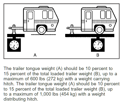 2009 Chevy Avalanche Tongue Weight Chart