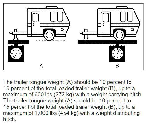 2009 Hummer H2 Tongue Weight Ratings