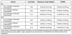 2010 Hummer H3 Towing Chart