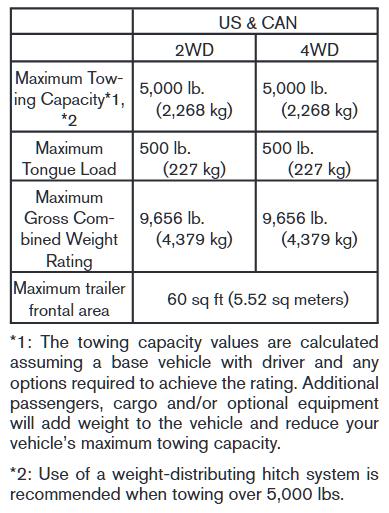 2010 Nissan Xterra Towing Chart
