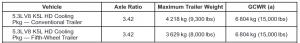 2011 Chevrolet Silverado 1500 Towing Chart 6 Cont.