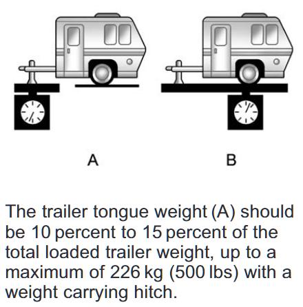 2012 Chevy Colorado Maximum Tongue Weight