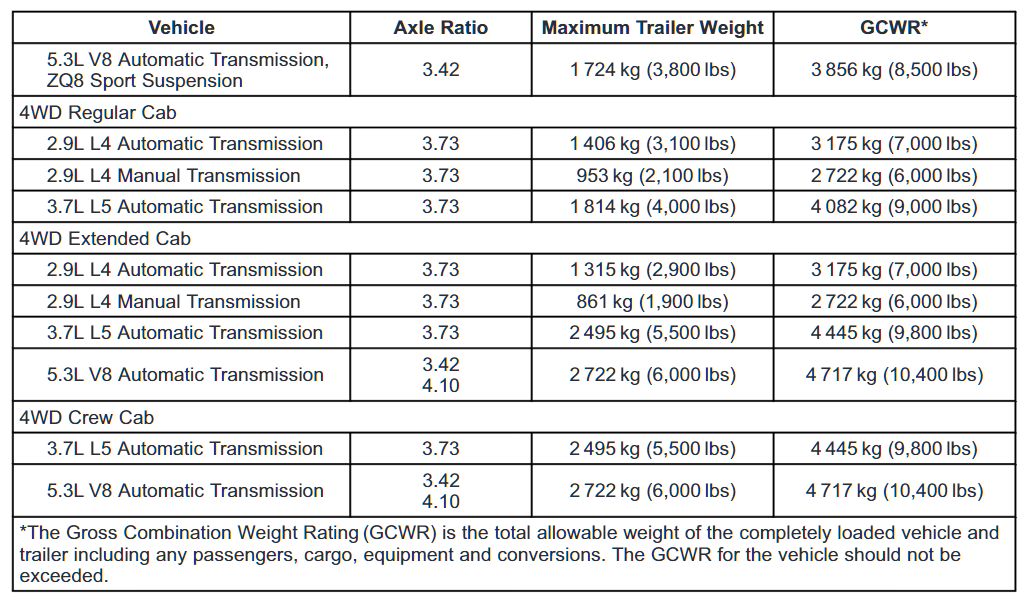 2012 Chevy Colorado Towing Chart 2