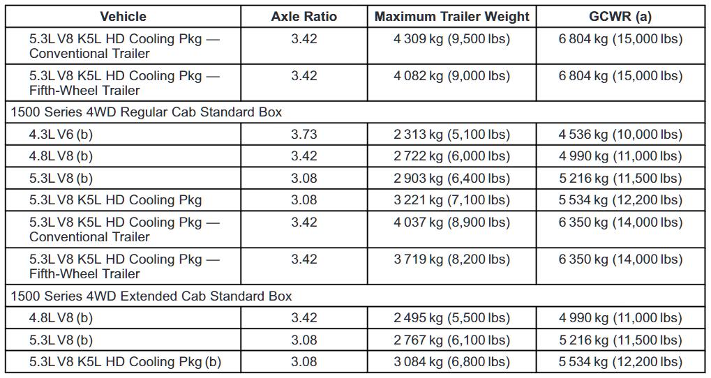 2013 Chevrolet Silverado 1500 Towing Chart 4