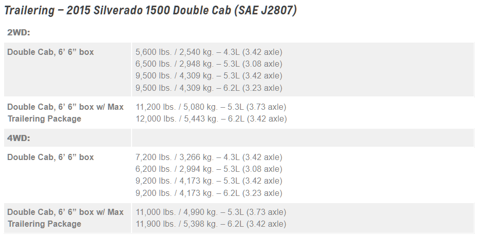 2015 Chevrolet Silverado 1500 Towing Chart 2