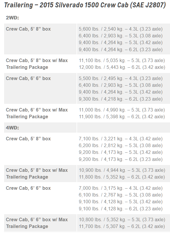 2015 Chevrolet Silverado 1500 Towing Chart 3