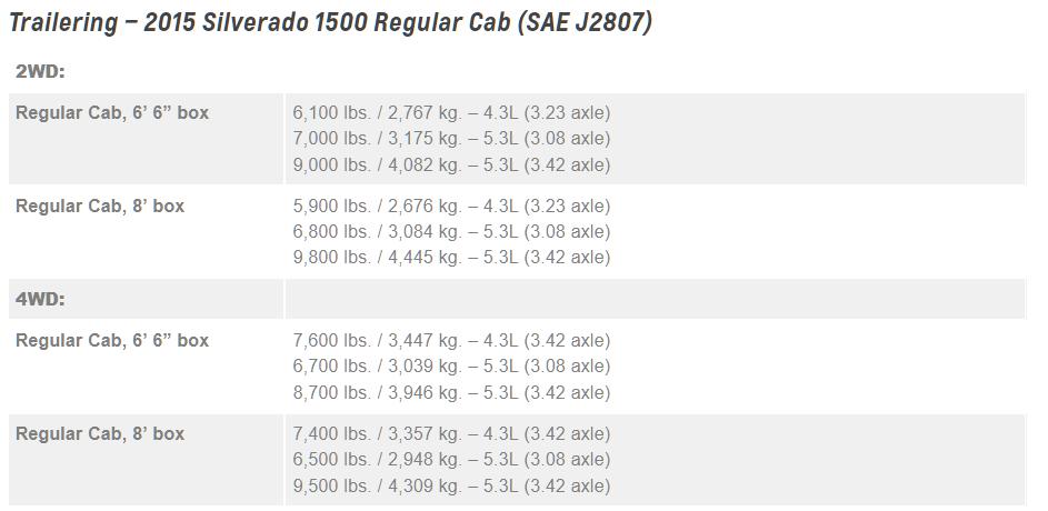2015 Chevrolet Silverado 1500 Towing Chart