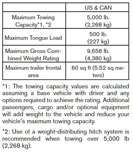 2015 Nissan Xterra Towing Chart