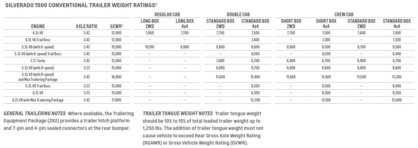 2019 Chevrolet Silverado 1500 Towing Chart
