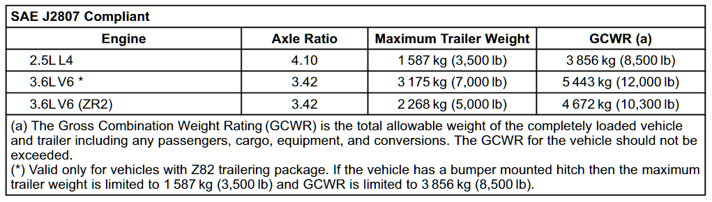 2020 Chevy Colorado Towing Chart