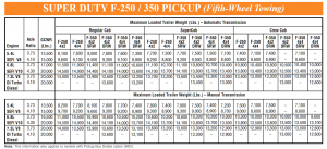 2000 Ford F 250 Gooseneck Towing Chart