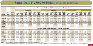 2001 Ford F 250 Conventional Towing Chart