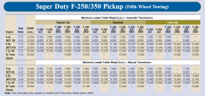 2001 Ford F 250 Gooseneck Towing Chart