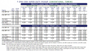 2003 Ford F 250 Conventional Towing Chart