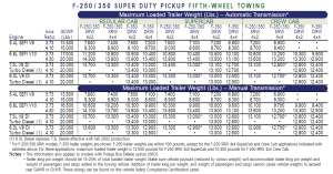 2003 Ford F 250 Gooseneck Towing Chart