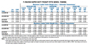 2004 Ford F 250 Gooseneck Towing Chart